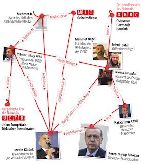 تنشط منظمات أردوغان الإجرامية في جميع أنحاء أوروبا