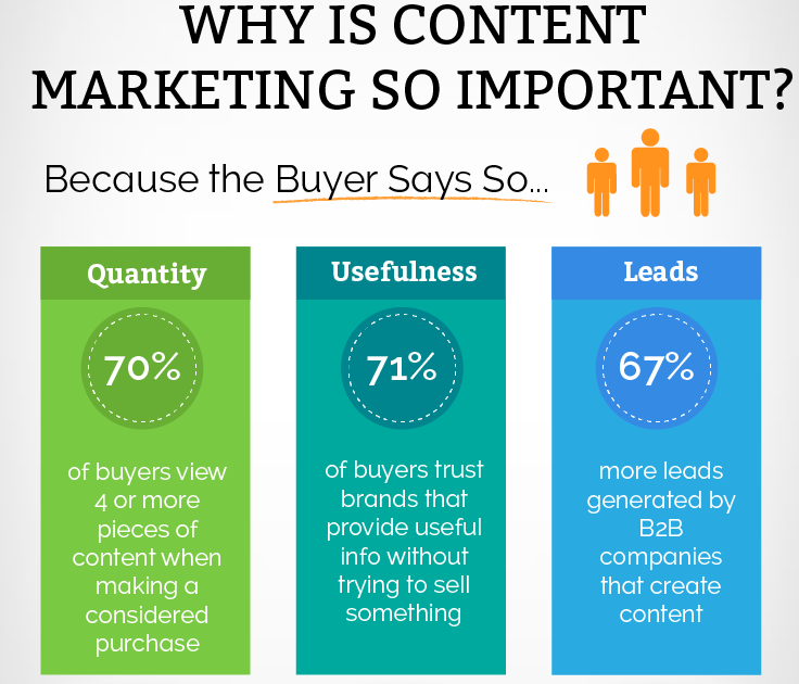 why is content marketing important in 2021