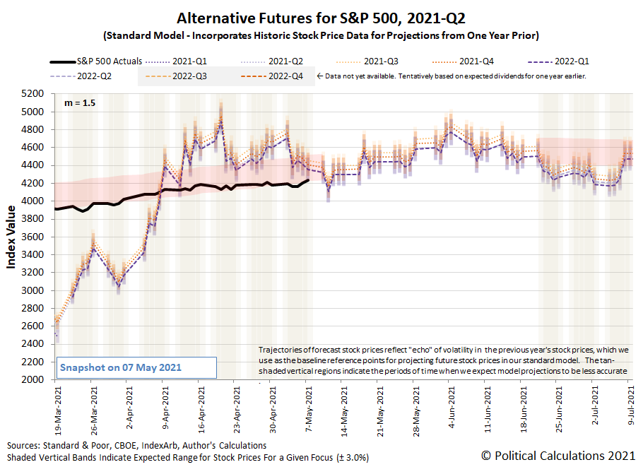 Alternative Futures - S&P 500 - 2021Q2 - Standard Model (m=+1.5 from 22 September 2020) - Snapshot on 7 May 2021