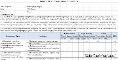 KKM Prakarya Kelas 7 Kurikulum 2013 Revisi Terbaru