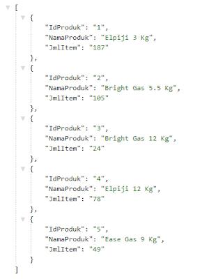 Membuat Grafik Pie Persentase  dengan Chart.js dan PHP