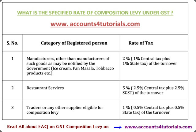 rate of composition levy