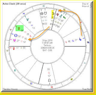 Planetary positions for April 9