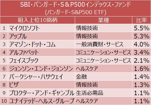 SBI・バンガード・S&P500インデックス・ファンド 組入上位10銘柄(マイクロソフト、アップル、アマゾン・ドット・コムほか)