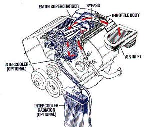 Superchargers Initialize Their Function From The Very Start Of Movement Car Which Is Not In Case With Turbocharger And Like It Has No