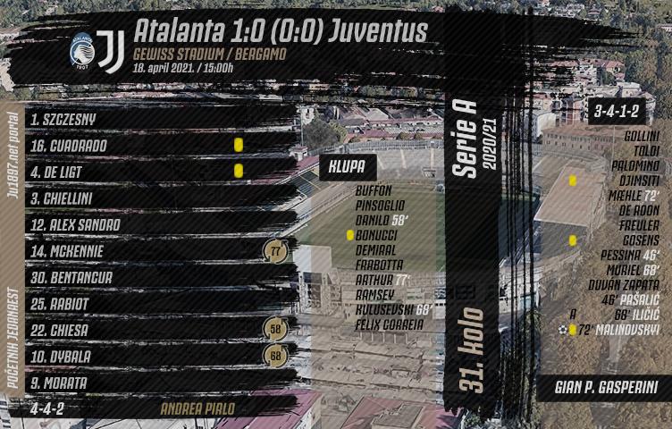Serie A 2020/21 / 31. kolo / Atalanta - Juventus 1:0 (0:0)