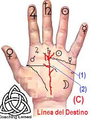 Numerologia cabalistica, Quiromancia