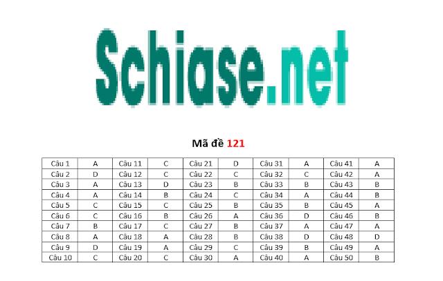 Schiase.net - ĐÁP ÁN MÔN TOÁN KÌ THI THPT QUỐC GIA NĂM 2017