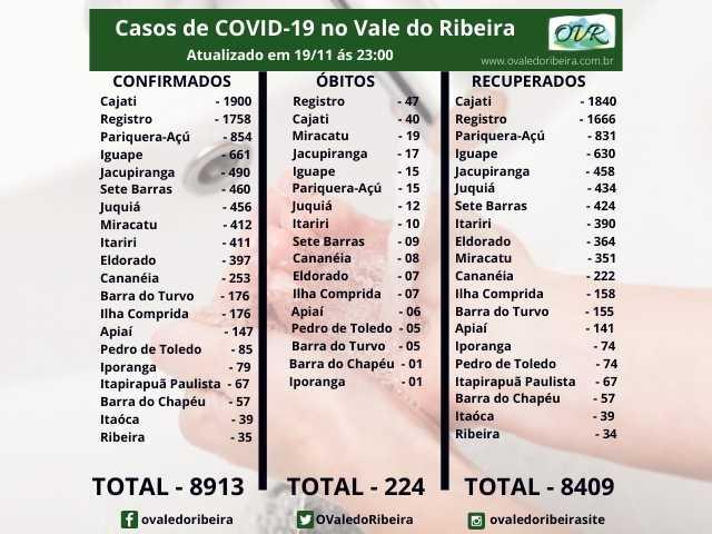 Vale do Ribeira soma 8913 casos positivos, 8409 recuperados e 224 mortes do Coronavírus - Covid-19