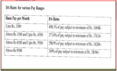 DA-Rates-for-various-Pay-Ranges-cpse-1987-1992-basis