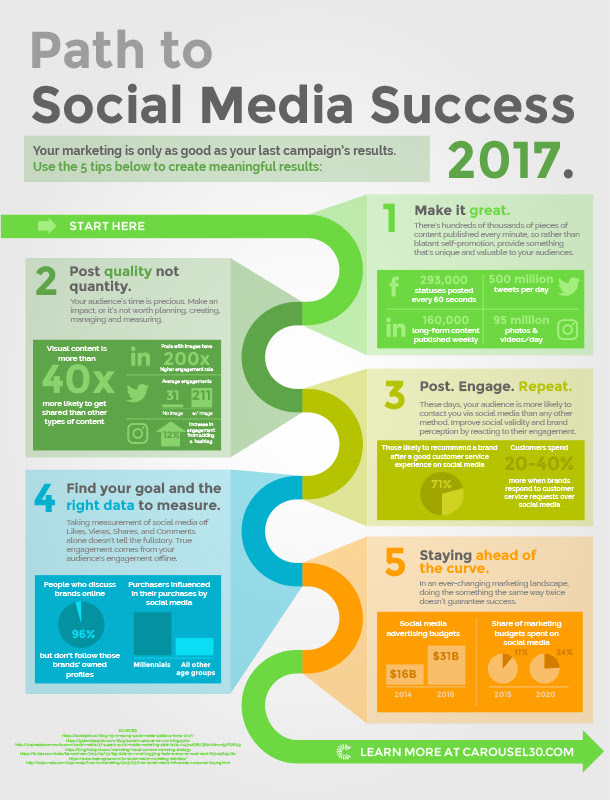 Path to social media success 2017 [infographic]