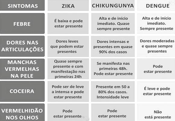 Sintomas-das-doenças-Dengue-Zika-e-Chikungunya