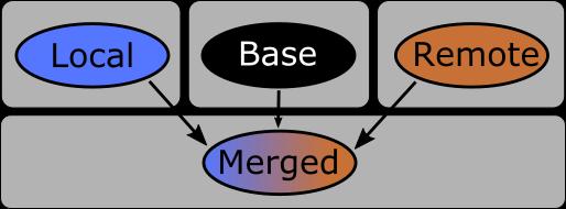 3-way merge v aplikaci