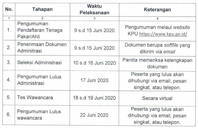 Lowongan Kerja Komisi Pemilihan Umum (KPU)