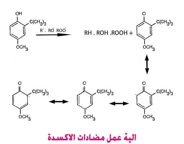 الية عمل مضادات الاكسدة BHT