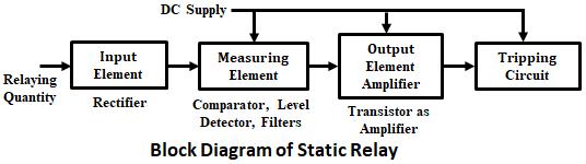 Static Relay - its Definition, Block Diagram, Advantages & Limitations