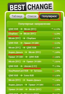 Как выбрать валюты для обменного пункта