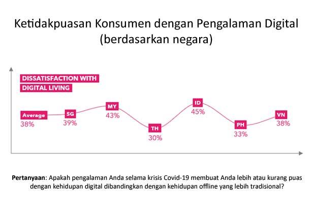 45 Persen Konsumen Indonesia Kecewa Situs eCommerce