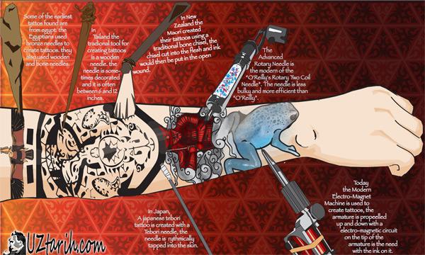 dövme tarihi, tattoo history