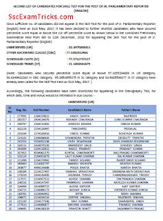 Rajyasabha Secretariat Result