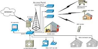 Ayo Berbisnis Hotspot Wifi di Desa dan RT RW