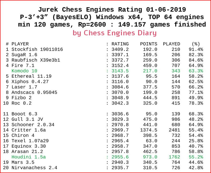 Chess engines rating JCER - 01-06-2019 JCER.01062019