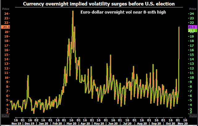 Volatilidad del dólar