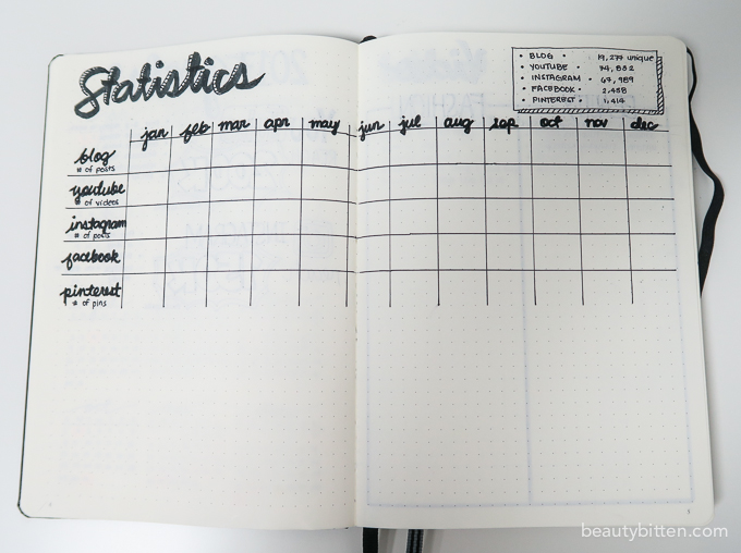 bullet journal social media tracker spread