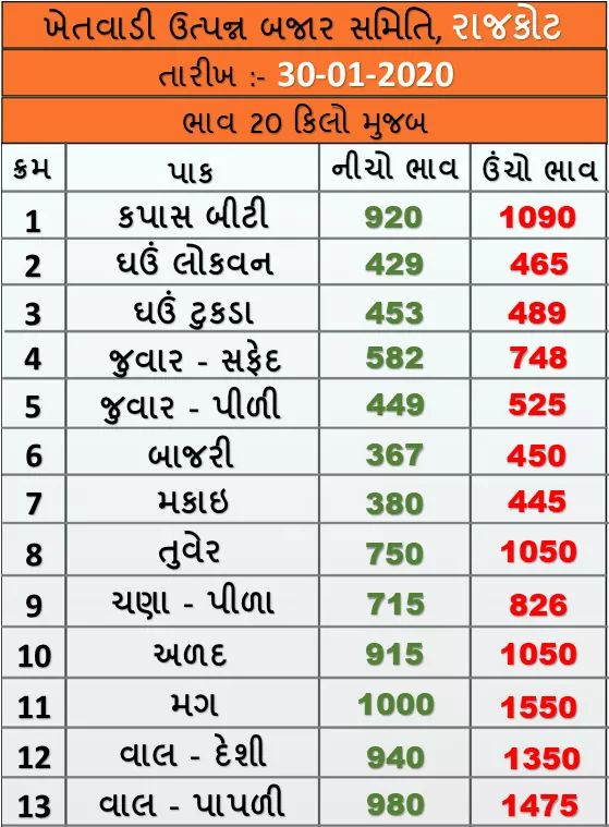Market prices of various crops of Rajkot Agricultural Market on 30/01/2020