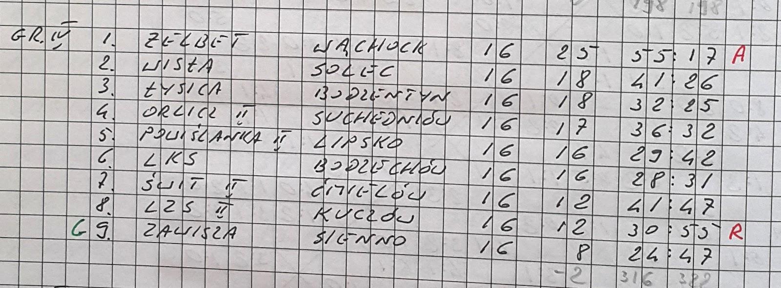 """HISTORIA ŚWIĘTOKRZYSKIEJ PIŁKI NOŻNEJ: SEZON 1974/1975 - KLASA """"B"""" GR. IV"""