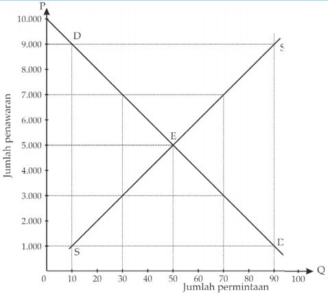Grafik kurva Data Permintaan dan Penawaran