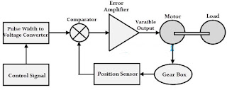 Understand Concept of servo control