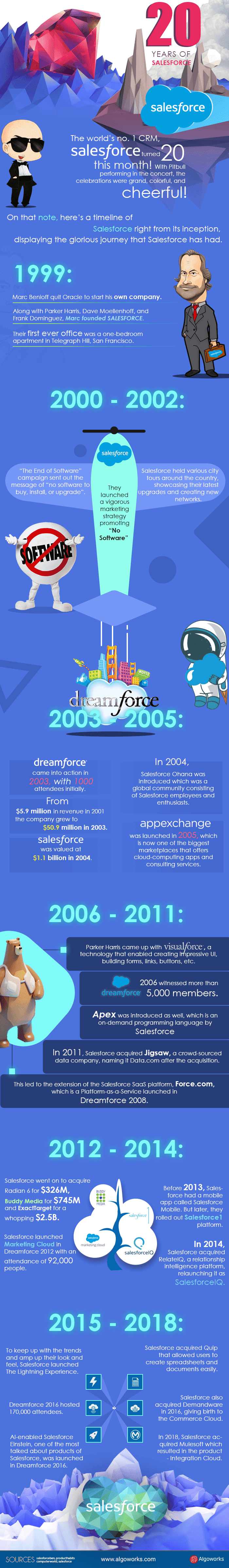 20 Years of Salesforce #infographics
