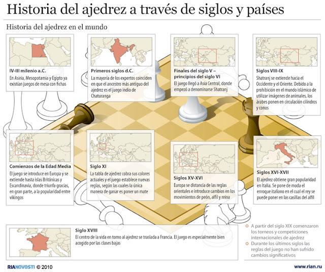 Resultado de imagen de mapa evolución del ajedrez