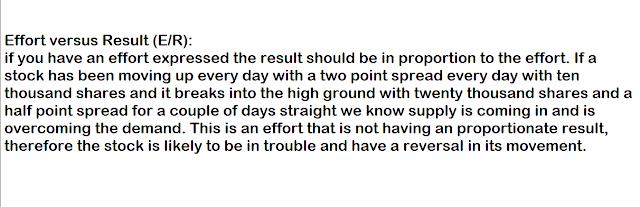 Wyckoff Effort versus Result.