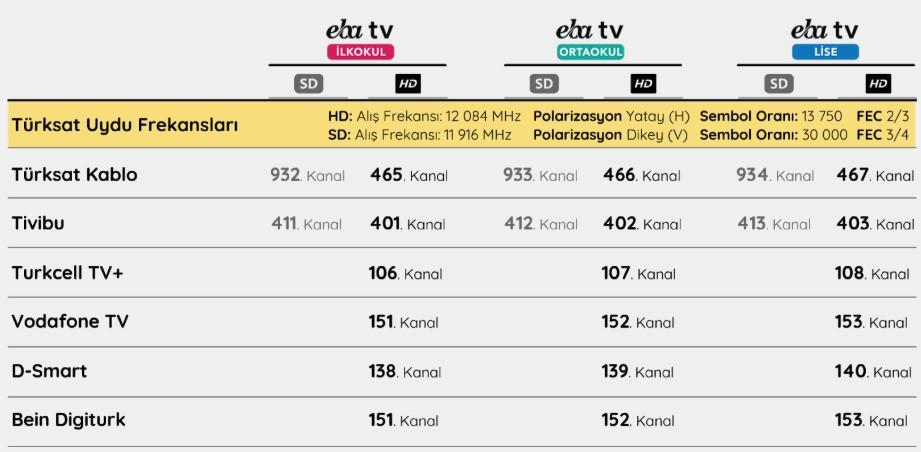 EBA TV uydu frekans ve kablo tv bilgileri