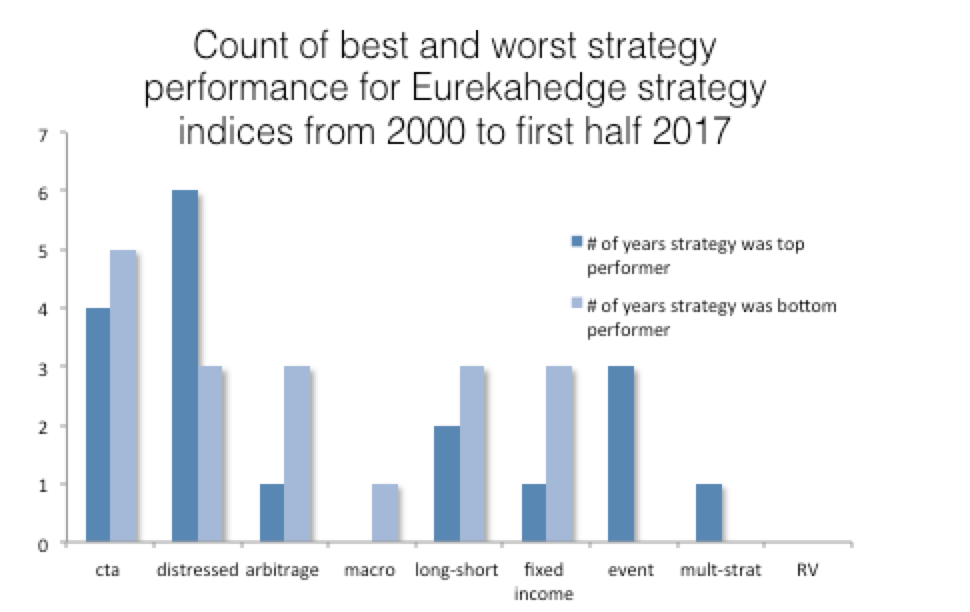Disciplined Systematic Global Macro Views: Suffering from regret in