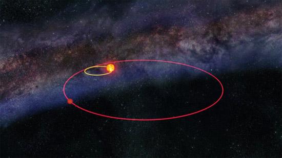 orbitas do Sol e sua possível irmã gêmea ana vermelha