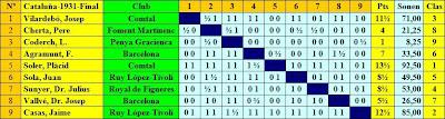 Cuadro según orden de sorteo del IV Campeonato Individual de Ajedrez de Cataluña