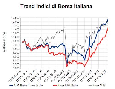 Trend indici di Borsa Italiana al 27 agosto 2021