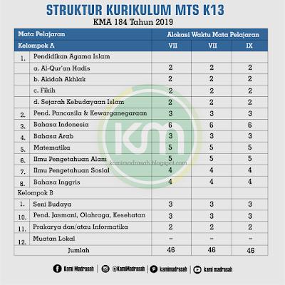 Struktur Kurikulum MI MTs dan MA Sesuai KMA 184 Tahun 2019