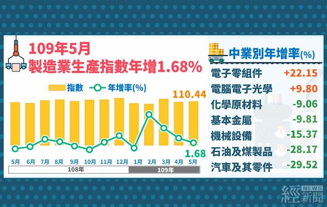 連4個月正成長  5 月工業生產年增1.51%