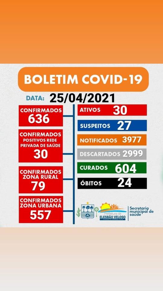 Em dia que não foram realizados testes, Elesbão Veloso inicia semana sem novos casos da Covid-19.