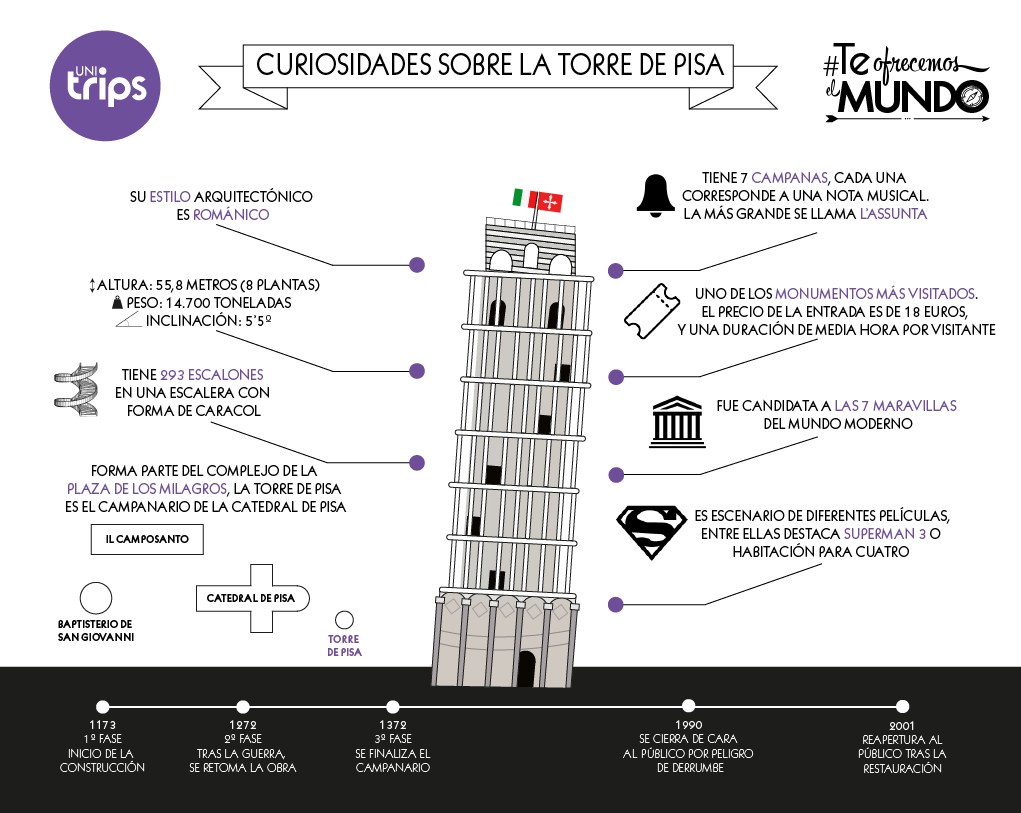 foto de Nuestro Blog en quinto: GEOMETRÍA: LA TORRE DE PISA