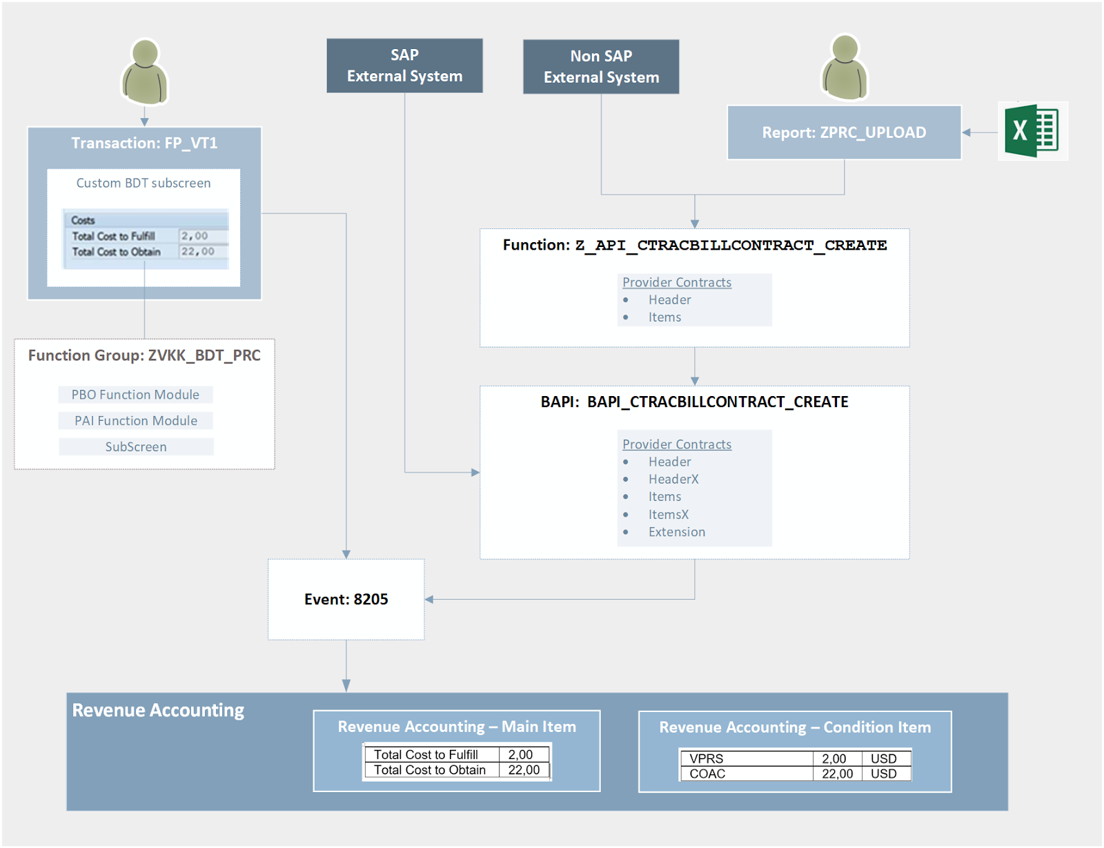 SAP ABAP Central: Custom Data from FI-CA to RAR (Part I