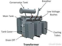 Parts of Tran sformer