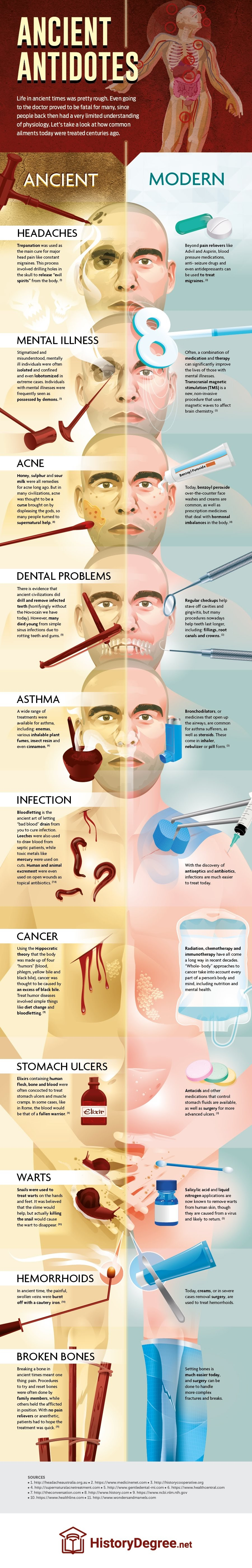 Ancient Antidotes #Infographic