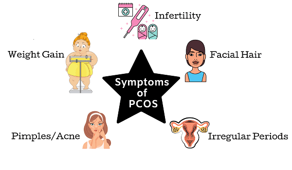 symptoms oh pcod - NewsTrendshindi
