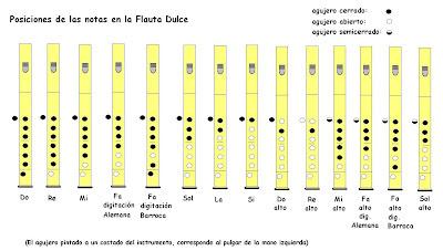 posición de los dedos en flauta dulce
