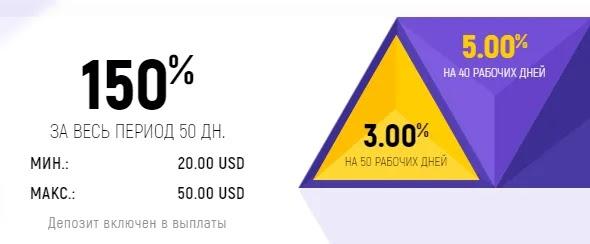 Инвестиционные планы IpoInvest LTD